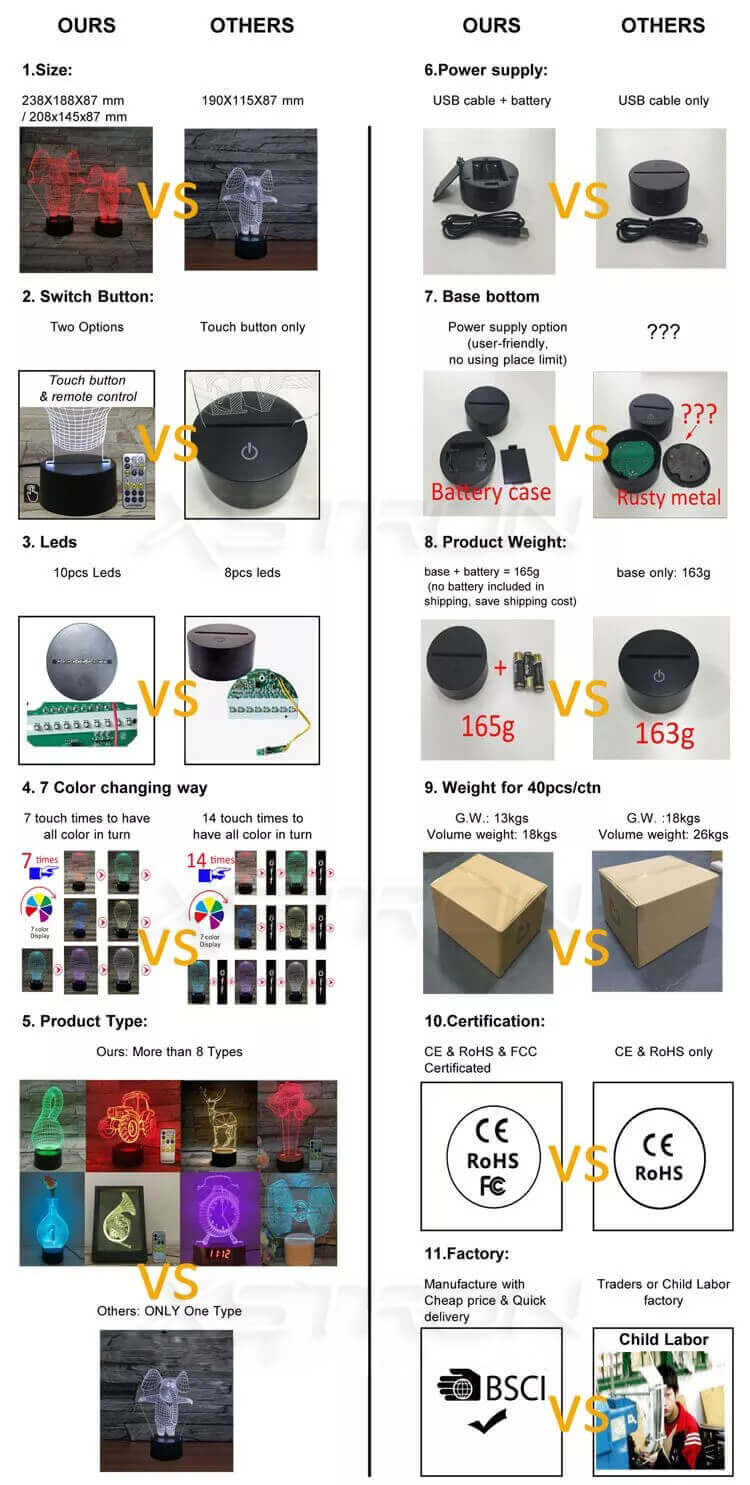 comparision our 3D lamp with other 3D optical lamp